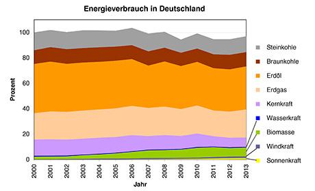 http://www.uni-heidelberg.de/md/zentral/energiewende_460x280.jpg