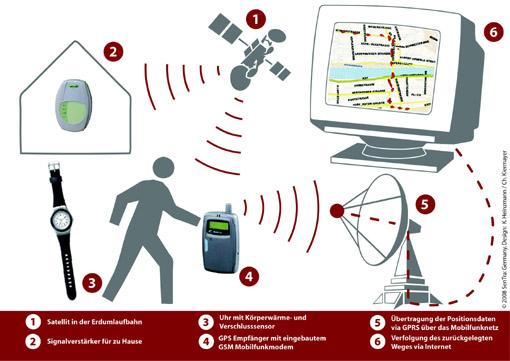 Die Tracking-Technologie funktioniert ähnlich wie ein Auto-Navigationssystem über Satellitensignale.