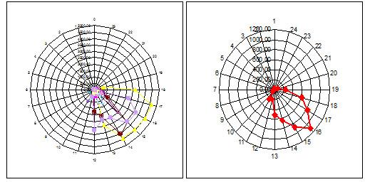 In Spinnennetzdiagrammen wie den oben abgebildeten lassen sich die Raum-Zeit-Daten älterer Menschen zusammenfassend darstellen und miteinander vergleichen.