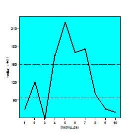 Die Grafik zeigt einen fiktiven Aktienkurs in einem Markt, bei dem über mehrere Handelsperioden hinweg der Preis weit über 150 lag. Es stellte sich während des Experimentes der Heidelberger Wissenschaftler heraus, dass eine nur wenig asymmetrische Informationsverteilung ausreicht, um eine Spekulationsblase zu erzeugen.
